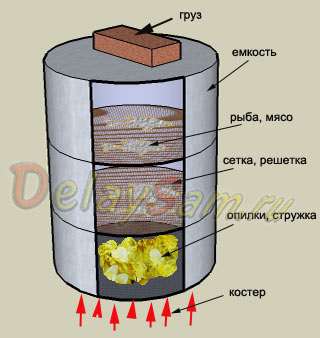 Купить самодельную коптильню для горячего копчения самогонный аппарат в зеленограде купить