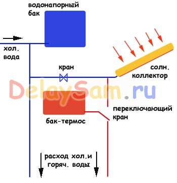 Солнечный накопительный водонагреватель. Система управления. Как сделать солнечный водонагреватель