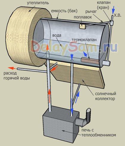 Солнечный и дровяной водонагреватель с оптимизированным алгоритмом работы. Проект