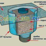 Простое устройство — дозатор для туалета. Как сделать унитаз чистым. Дезинфекция туалета
