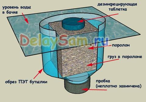Простое устройство - дозатор для туалета. Как сделать унитаз чистым. Дезинфекция туалета
